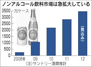 ノンアールコール 市場規模