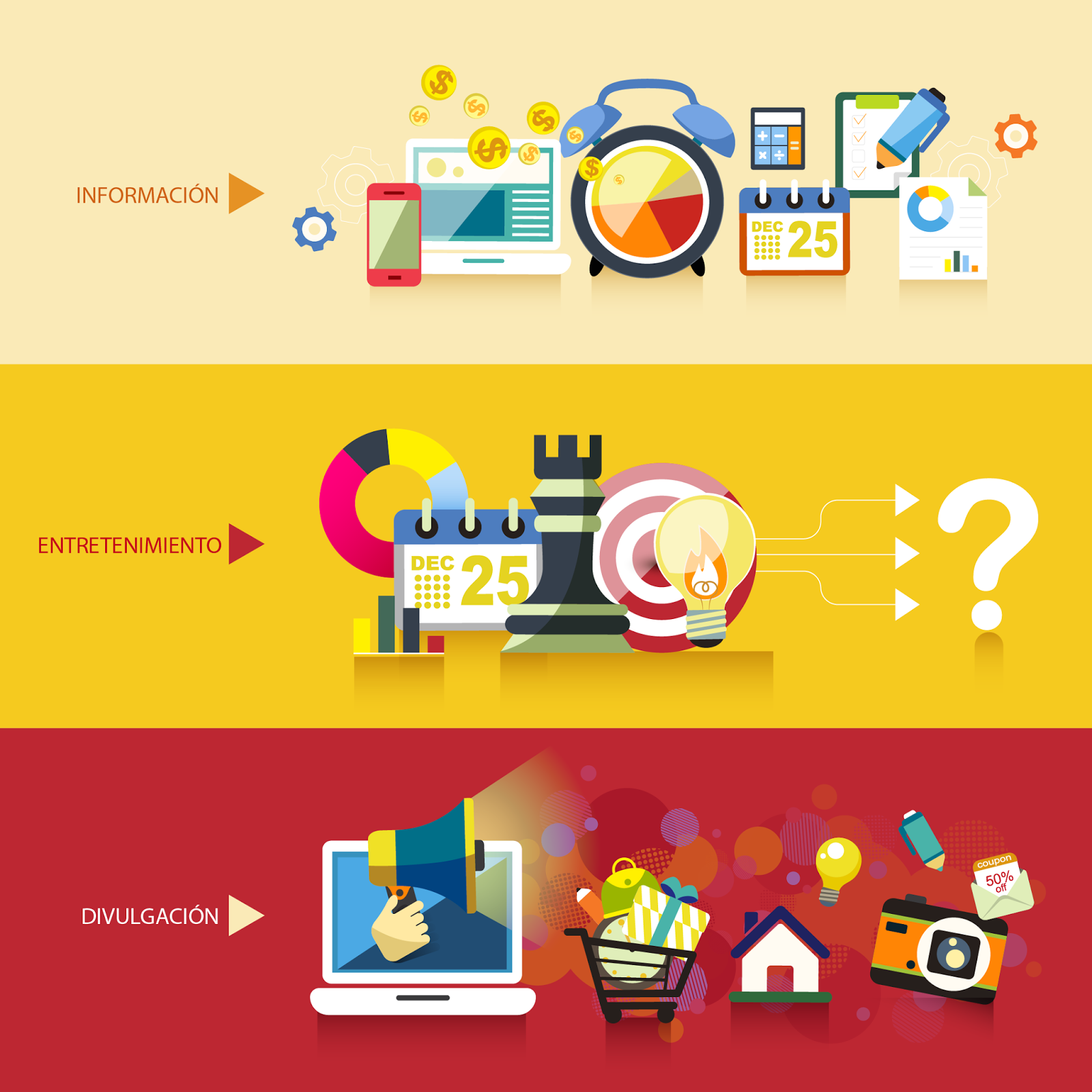 El Marketing de Contenidos ¿Debe ser interesante o divertido? Tipos de contenidos.