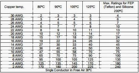 Current carrying capacity of copper wire erdinesh amalraj keyboard keysfo Gallery