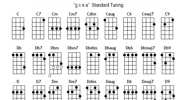 Popular Ukulele Songs And Chords Ukulele Chords