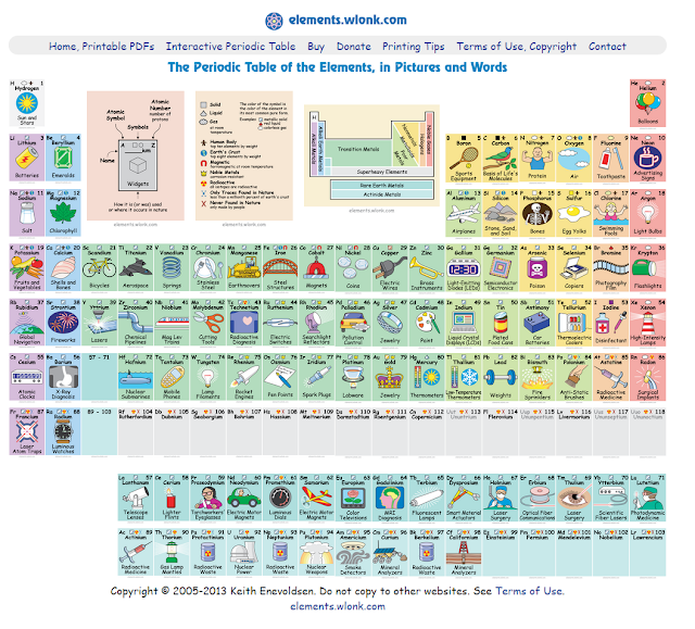 Technology rocks seriously interactive periodic tables games - Periodic table of elements html ...