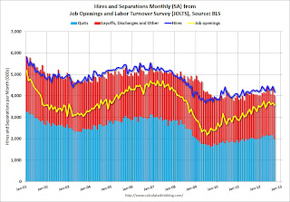 BLS: Job Openings &#8220;essentially unchanged&#8221; in September, Up year-over-year