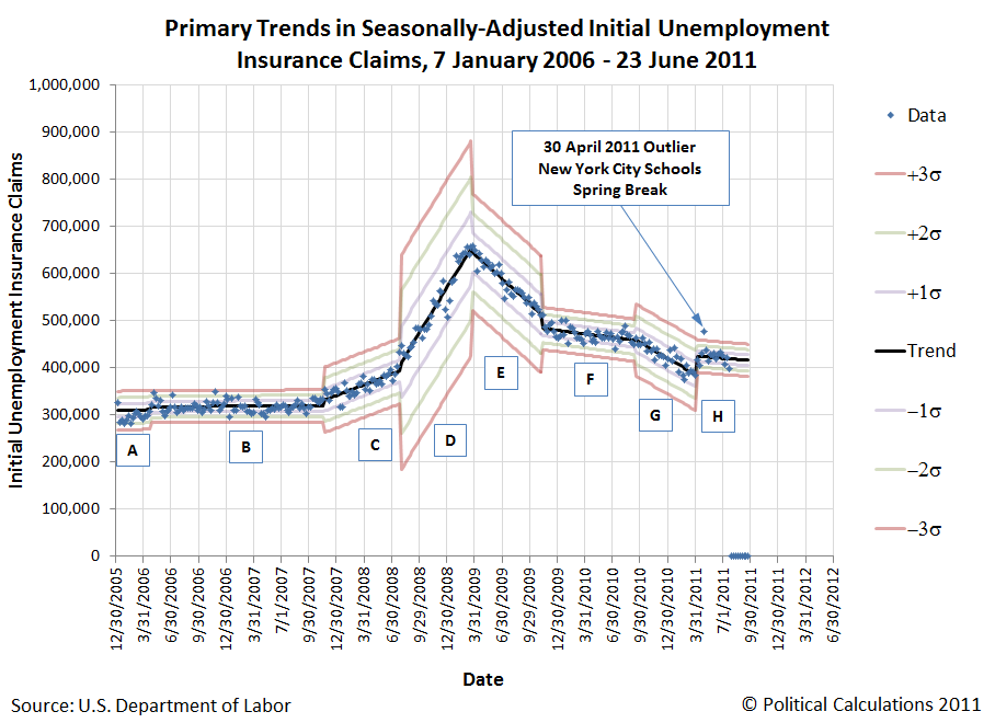 Primary Trends in Seasonally-Adjusted Initial Unemployment Insurance Claims, 7 January 2006 through 23 June 2011