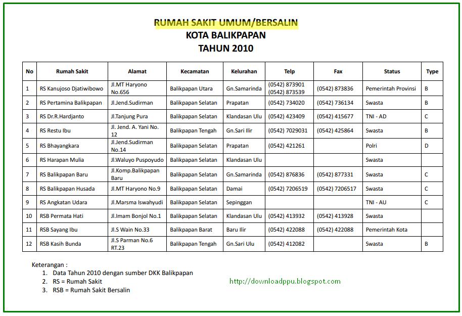 Download Daftar Rumah Sakit Rumah Sakit Bersalin Kota Balikpapan Kalimantan Timur format pdf
