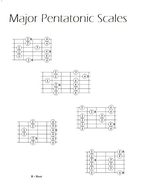 major and minor pentatonic scales pdf