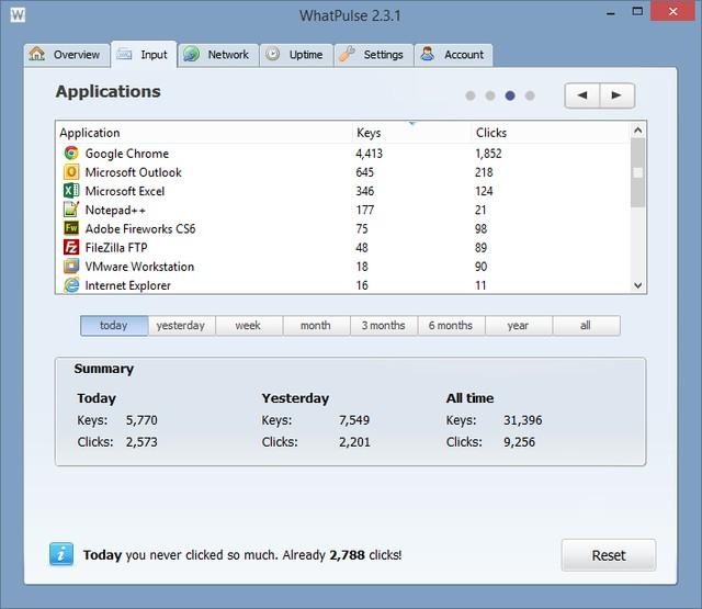 WhatPulse giám sát việc sử dụng máy tính 24/24 2