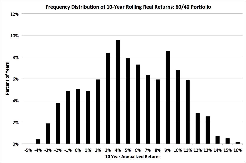 Balanced portfolios keeping it real gestaltu