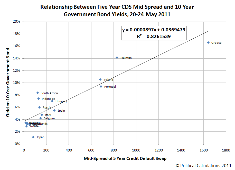 Relationship Between Five Year CDS Mid Spread and 10 Year Government Bond Yields, 20-24 May 2011