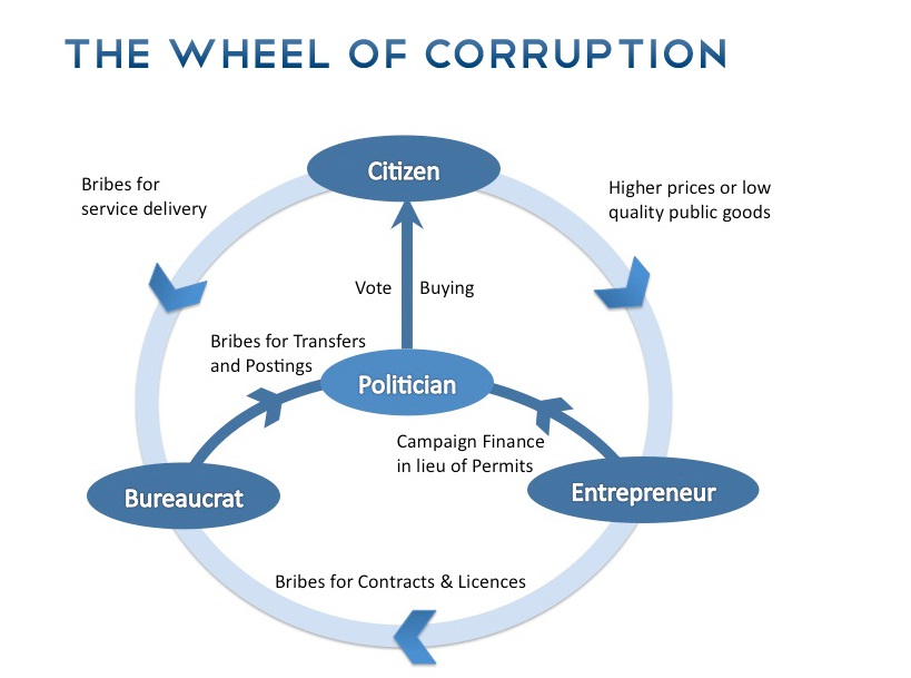 Corruption In Education System Essay