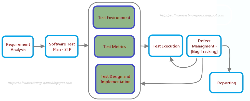 STLC-Software Testing Life Cycle Model