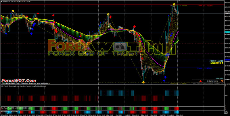 Pivot point moving average forex trading system