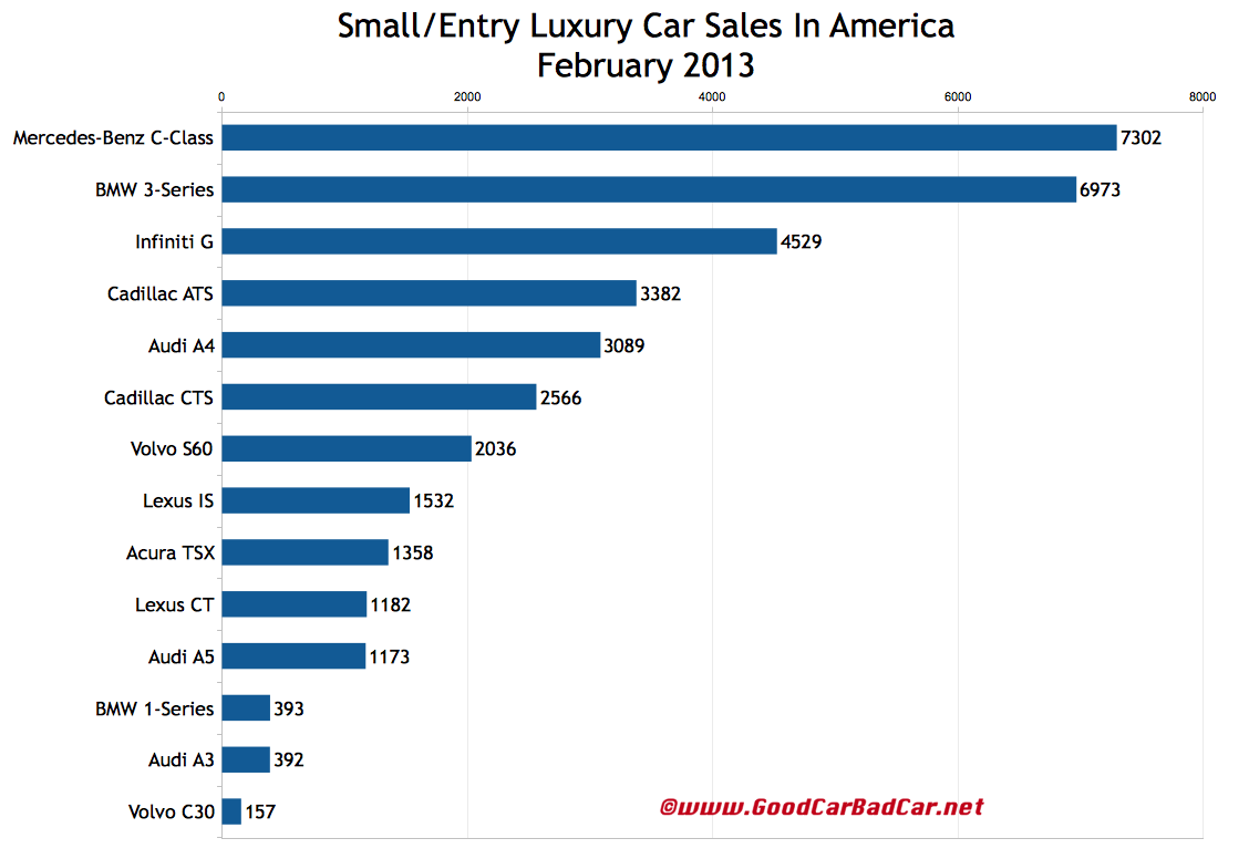 february 2013 luxury car sales in america. Black Bedroom Furniture Sets. Home Design Ideas