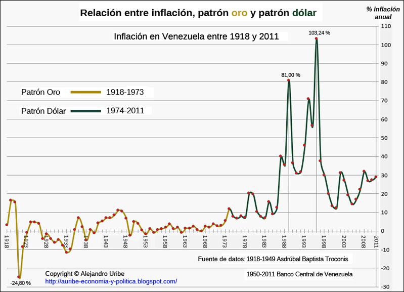 Venezuela antes de Chavez - Página 3 Inflacion+Historica+en+Venezuela