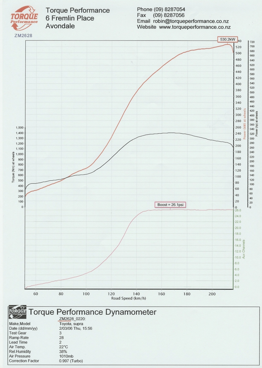 About Cars Toyota Supra Rz Jza80 Twin Turbo Street Drag Car 300zx Hks Timer Wiring Diagram All Dynotuning Performed By Robin Van Velden At Torque Performance