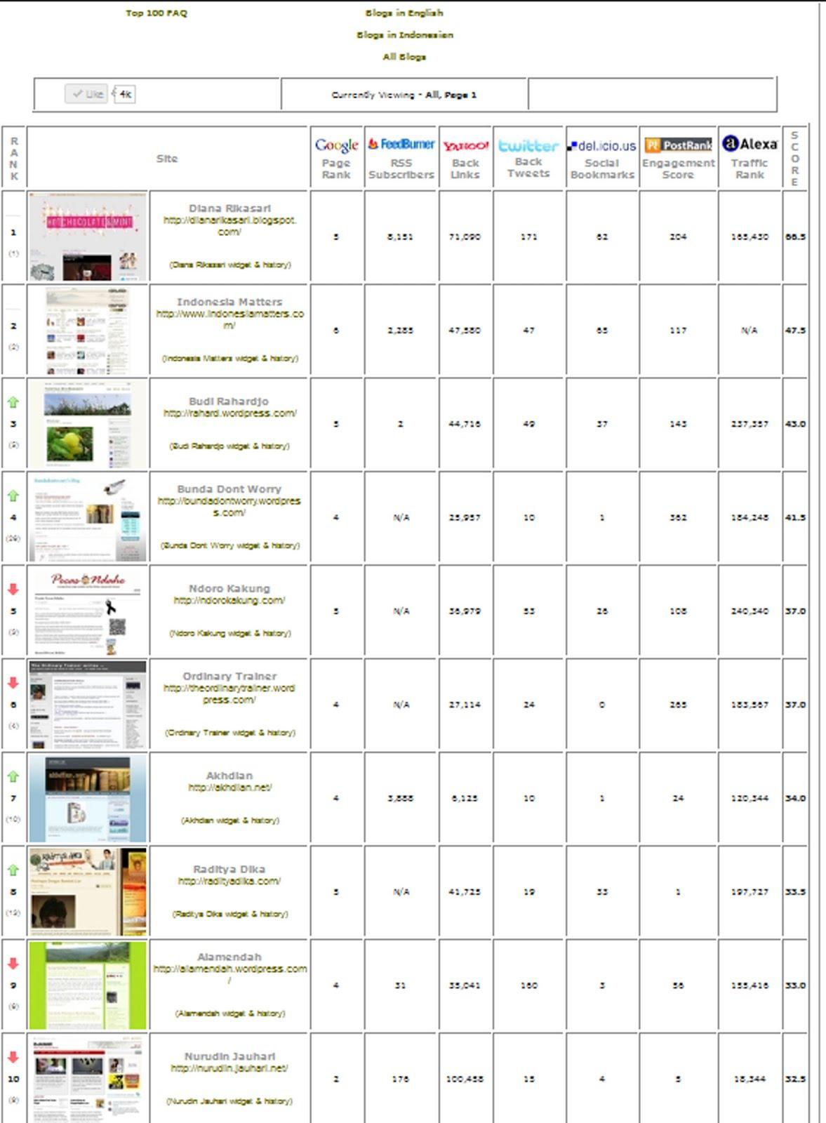 travel blog indonesia terbaik berdasarkan alexa rank
