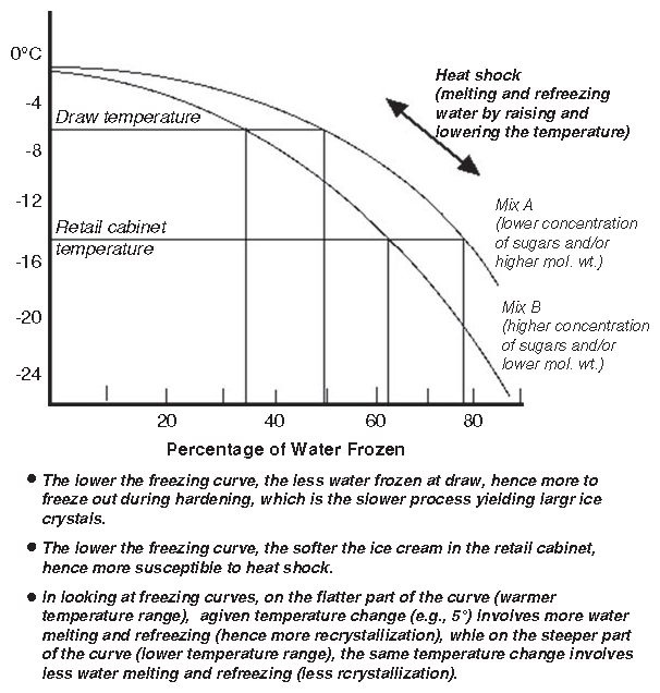 Freezing Point Depression Curve