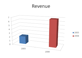 Gambar Peningkatan Revenue