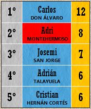 Pichichi Top 5 (Jornada 11)