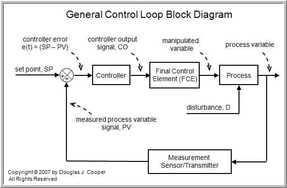 Catatan beruang kutub instrument control spesifikasi sistem kontrol proses untuk mengatur variabel y dalam batas tertentu dengan respon waktu tertentu menentukan karakteristik yang harus dimiliki ccuart Choice Image