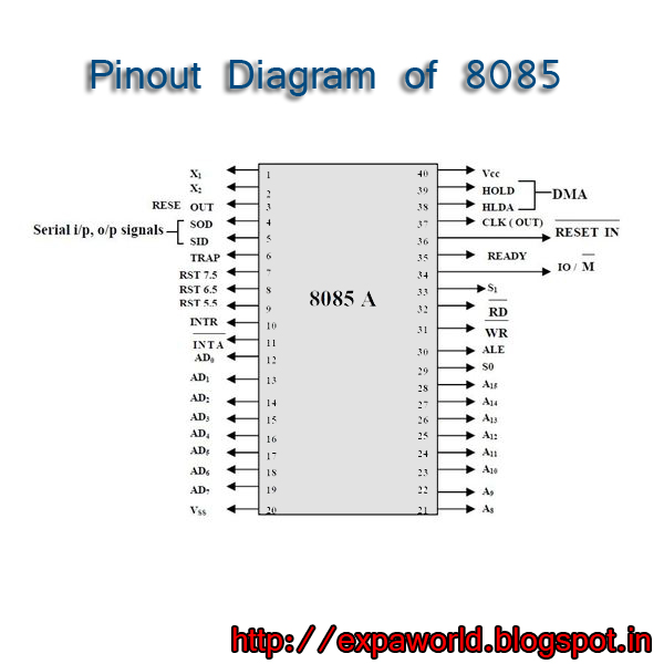 WORLD OF EMBEDDED  Pin   out       diagram    of 8085