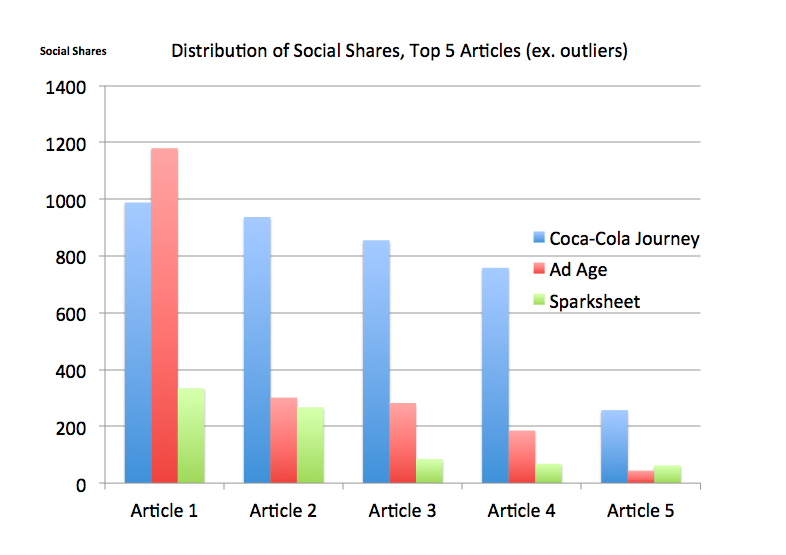 Distribution of Social Shares, Top 5 Articles