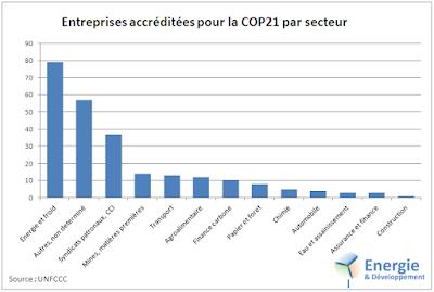 Nucléaire, pétrole, renouvelables... La majorité des entreprises accréditées pour la COP21 travaillent dans le secteur de l'énergie