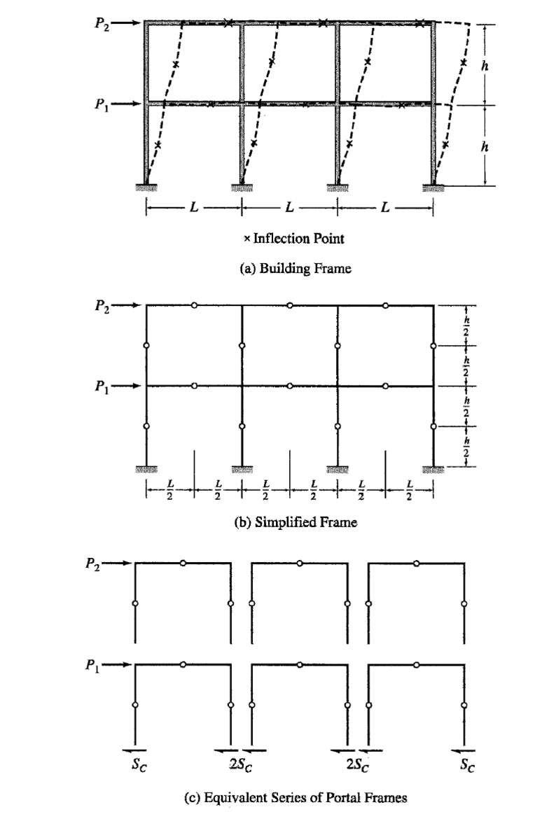 an analysis of the influence of the classical style on modern structures History and styles of architecture: famous architects, buildings: architectural methods, materials: 3300 bce to 20th century renaissance, baroque, rococo, neoclassical) influenced both architecture and the fine arts ancient architecture early architecture had two main functions: (1) to consolidate security and power.