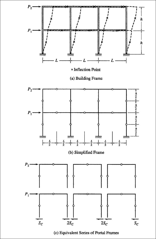 Structural Engineering school subject list