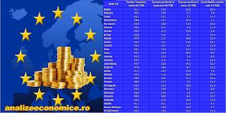 Topul statelor UE după gradul de colectare la buget