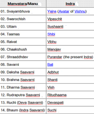 Fourteen Manus and corresponding Indras