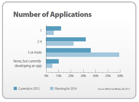 State of the Apps 2014