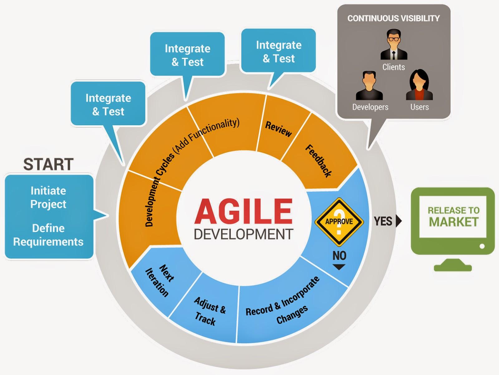 Software Development Life Cycle (SDLC) Modeles ~ Thenu's Blog