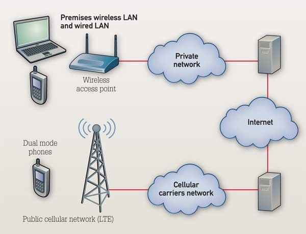 Wireless Local Area Networks in Fixed Mobile Convergence ~ Telecom ...