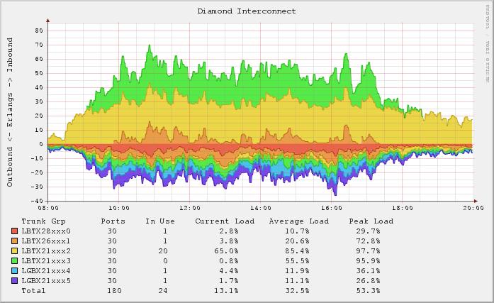 DriveMeca instalando rrdtool en Centos 6.4
