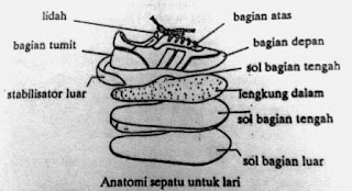 bagian sepatu lari