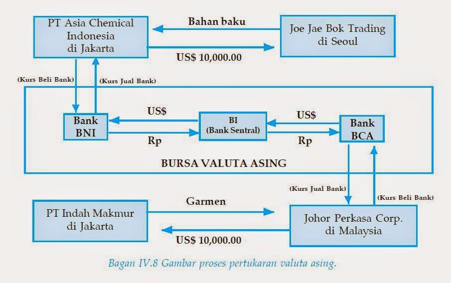 resmi valuta asing