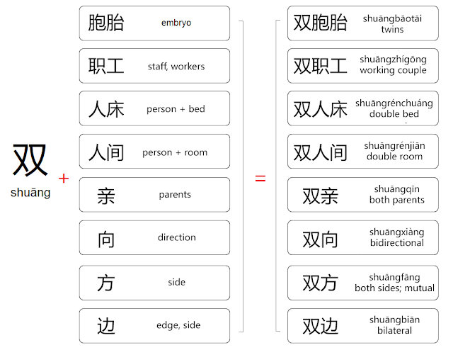 chinese words beginning with shuang