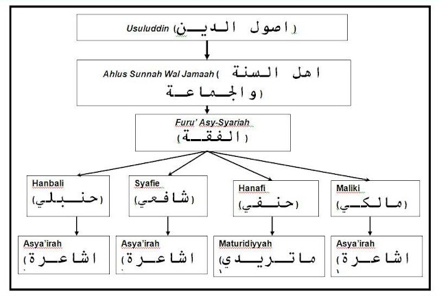 pecahan mazhab dalam islam al asyairah mazhab imam syafie imam hambali imam malik imam hanafi