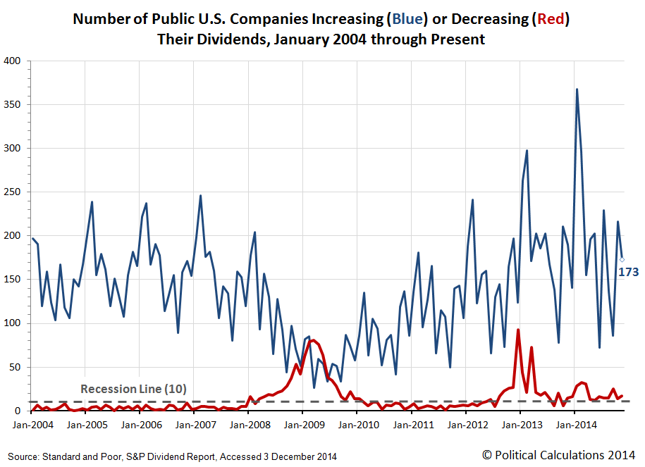 Number of Public U.S. Companies Increasing (Blue) or Decreasing (Red) Their Dividends, January 2004 through November 2014 - UPDATED BY S&P