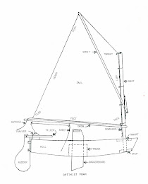 Mills&#39; 1948 Optimist Plans