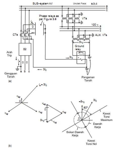 Proteksi sistem tenaga listrik phasor dan polaritas seperti biasanya digambarkan dalam diagram fasor kiri dalam banyak kasus yang tanpa gangguan b dan c arus fasa yang kecil dan praktis diabaikan ccuart Image collections