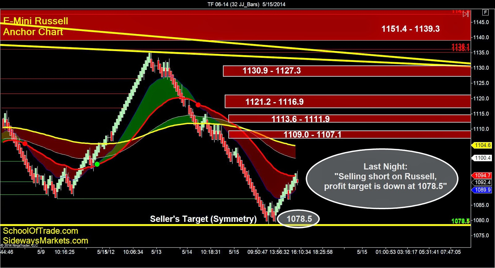 Day Trading Mini-Russell Futures