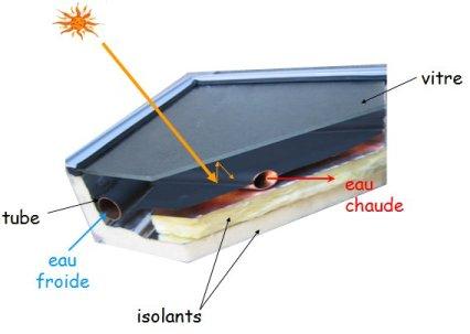 Breuillet nature les nergies renouvelables 2 les diff rents types d 39 - Liquide caloporteur panneau solaire ...