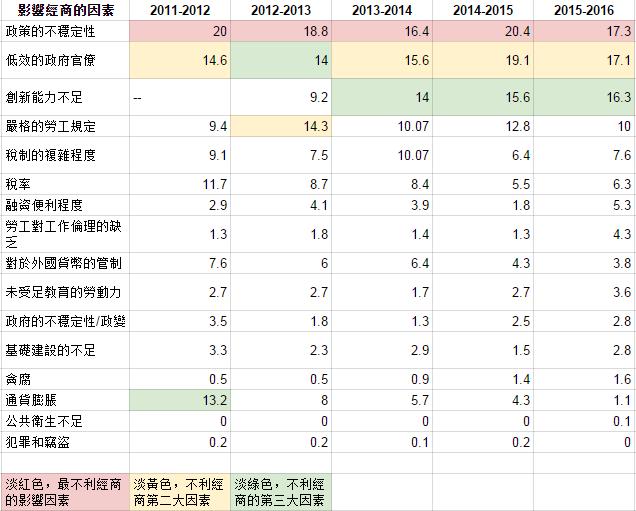 2011至2016台灣不利經商因素