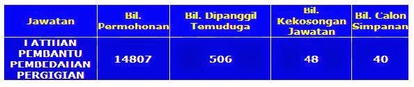 Statistik Calon Temuduga Latihan Pembantu Pembedahan Pergigian 2011