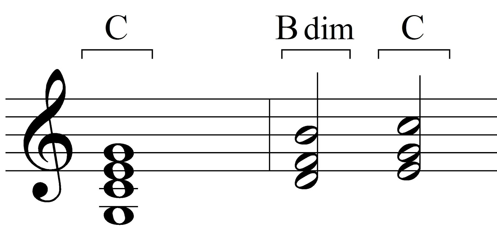 Music theory block chords and broken chords block chords example 2 hexwebz Gallery