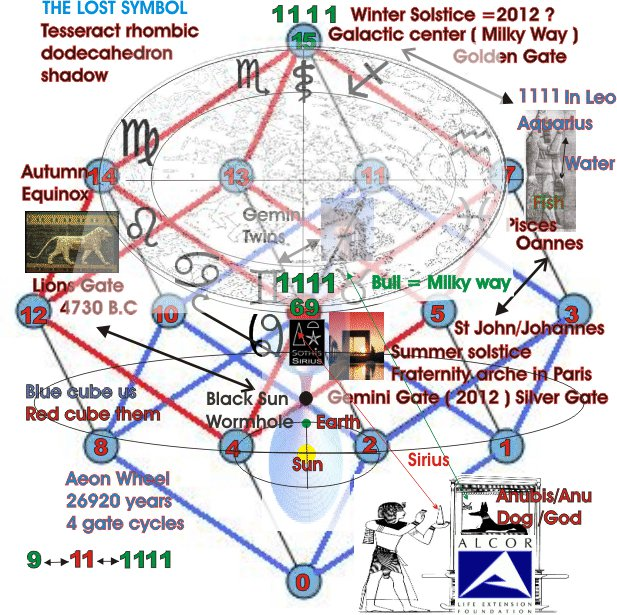 I The Lost Symbol And Sirius 1111 Black Sun Stargate And Doomsday