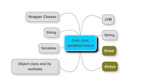 core java interview questions - important topics