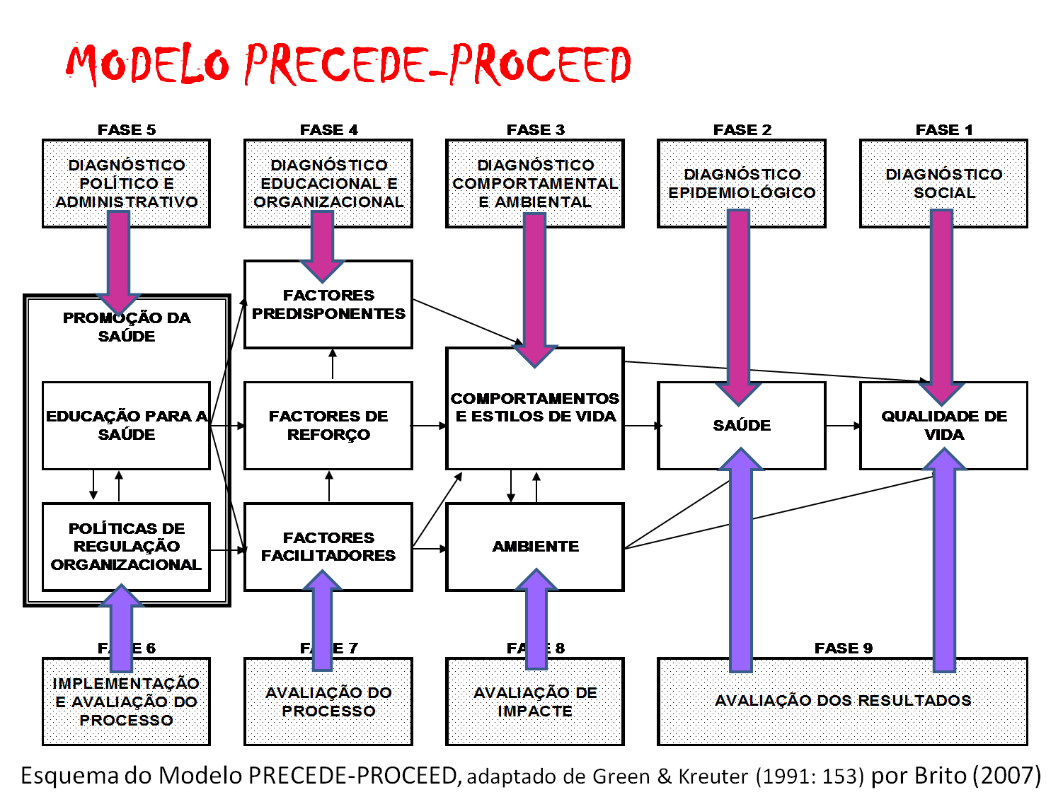 precede or proceed Precede-proceed model apalin, ruth rendell d batang, jonalyn r 1.