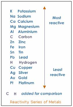 chemistry reactivity of metals Reaction of metals with oxygen look at how magnesium reacts with oxygen: //  the use of a gas jar full  metal: reaction with hydrochloric acid: order of  reactivity: products: magnesium  gcse » chemistry » metals - the reactivity  series.
